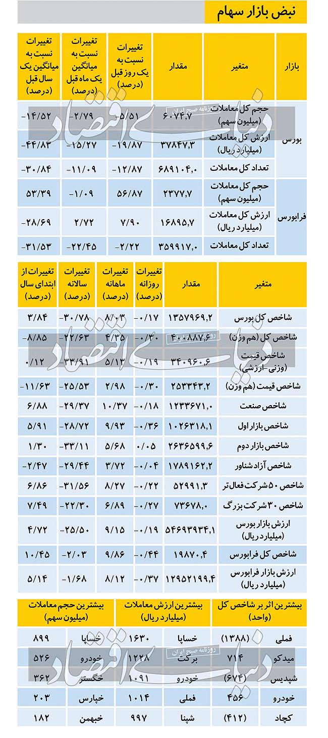 نبض بازار سهام - ۱۴۰۰/۰۵/۱۲
