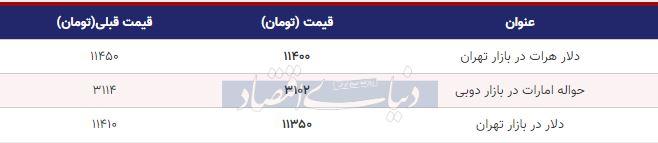 قیمت دلار در بازار امروز تهران 29 مهر 98