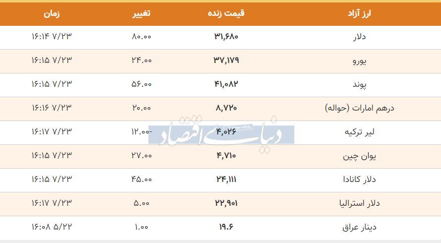 قیمت دلار، یورو و پوند امروز 23 مهر 99