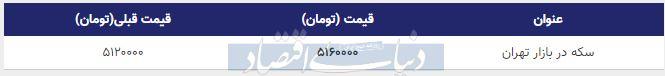قیمت سکه در بازار امروز تهران 24 بهمن 98