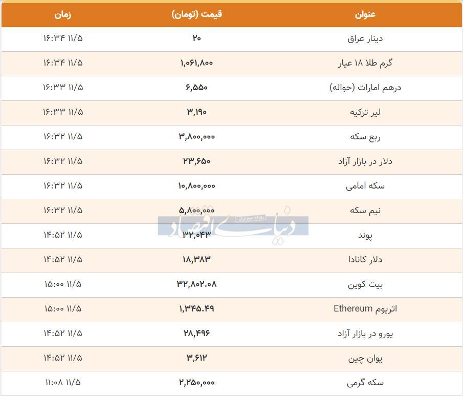 قیمت طلا، سکه و دلار امروز پنجم بهمن 99