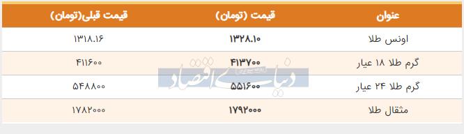 قیمت طلا امروز 14 خرداد