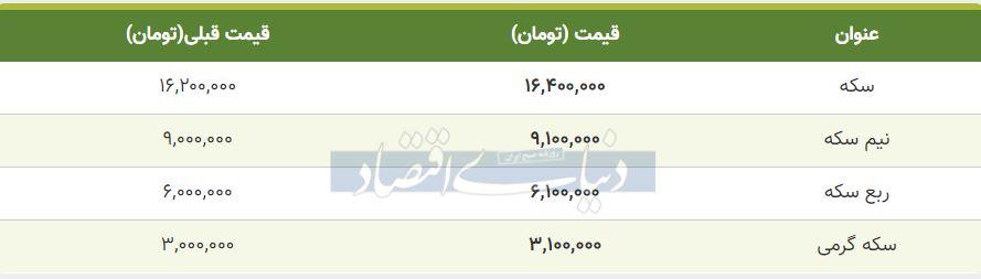 قیمت سکه امروز 24 مهر 99