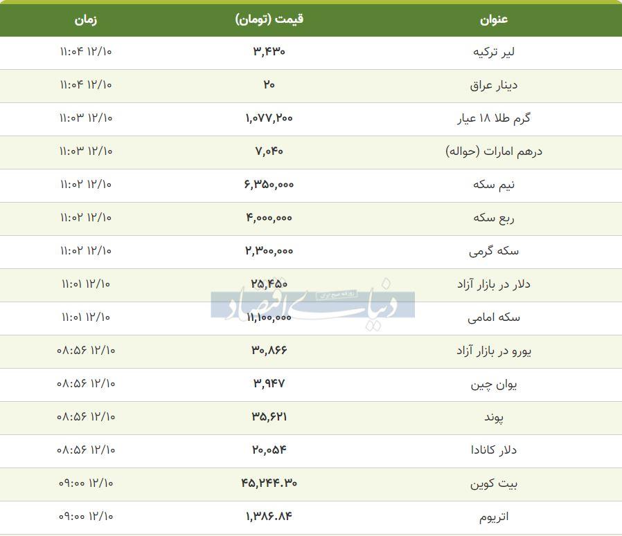 قیمت طلا، سکه و دلار امروز 10 بهمن 99