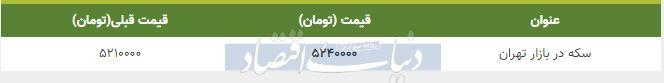 قیمت سکه در بازار امروز تهران 28 بهمن 98
