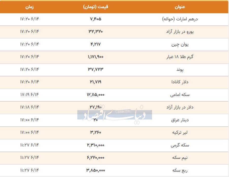 قیمت طلا، سکه و دلار امروز 14 شهریور 1400