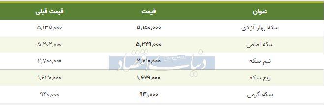 قیمت سکه امروز 28 بهمن 98