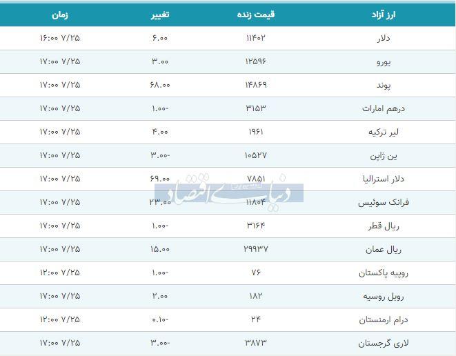 قیمت دلار، یورو و پوند امروز 25 مهر 98