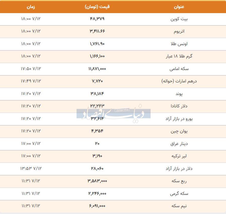 قیمت طلا، سکه و دلار امروز 12 مهر 1400