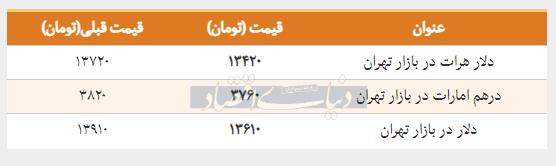 قیمت دلار در بازار امروز تهران ۱۳۹۸/۰۱/۲۷