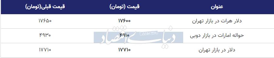قیمت دلار در بازار امروز تهران 17 خرداد 99