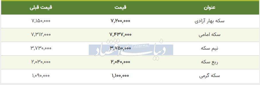 قیمت سکه امروز 12 خرداد 99