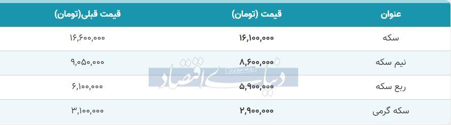 قیمت سکه امروز 27 مهر 99