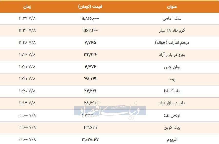 قیمت طلا، سکه و دلار امروز هشتم مهر 1400