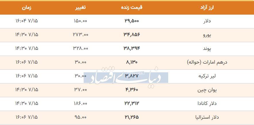 قیمت دلار، یورو و پوند امروز 15 مهر 99