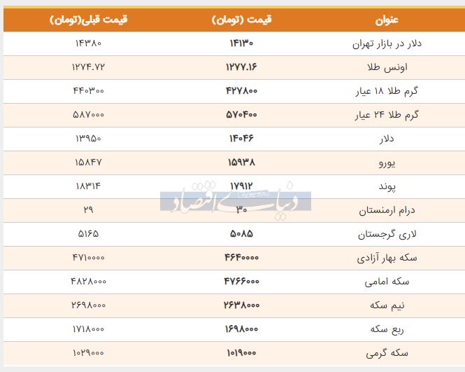 قیمت طلا، دلار و سکه امروز دوم خرداد