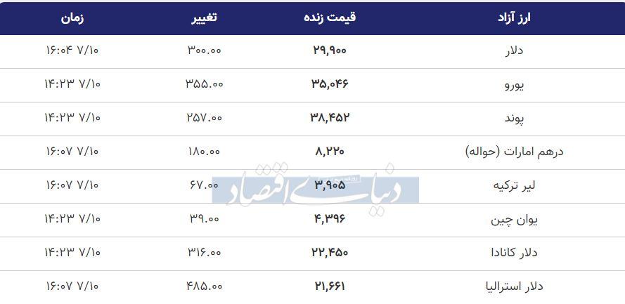 قیمت دلار، یورو و پوند امروز 10 مهر 99