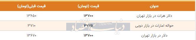قیمت دلار در بازار امروز تهران 17 بهمن 98