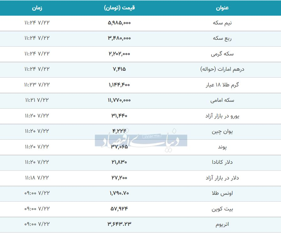 قیمت طلا، سکه و دلار امروز 22 مهر 1400
