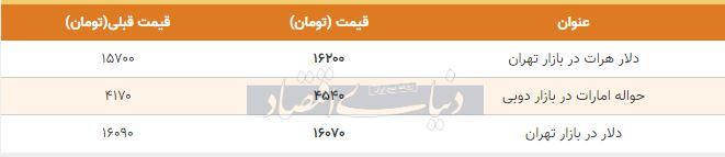 قیمت دلار در بازار امروز تهران هفتم اردیبهشت 99