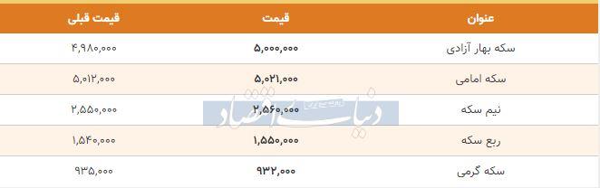 قیمت سکه امروز هشتم بهمن 98