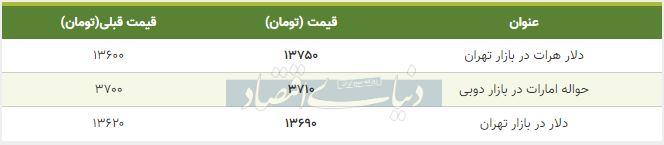 قیمت دلار در بازار امروز تهران هفتم بهمن 98