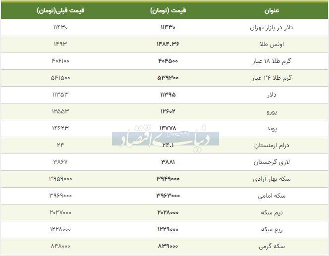 قیمت طلا، سکه و دلار امروز 24 مهر 98