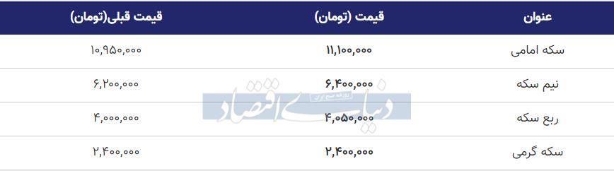قیمت سکه امروز پنجم بهمن 99