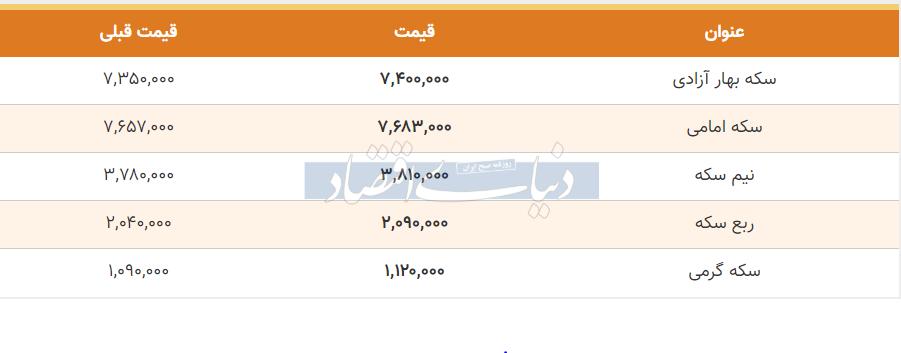 قیمت سکه امروز 27 خرداد 99