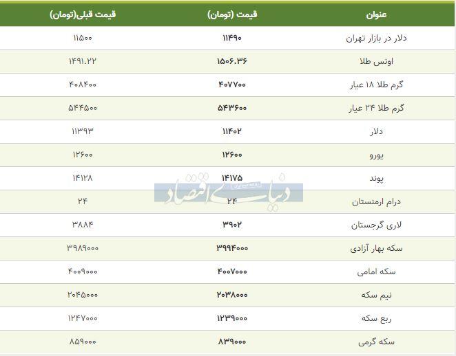 قیمت طلا، سکه و دلار امروز 17 مهر 98