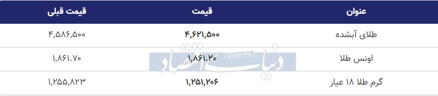 قیمت طلا امروز پنجم مهر 99