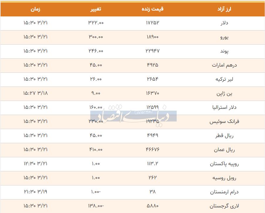 قیمت دلار، یورو و پوند امروز 21 خرداد 99