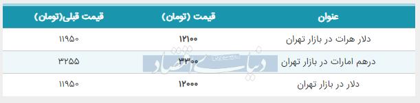 قیمت دلار در بازار امروز تهران 10 مرداد 98