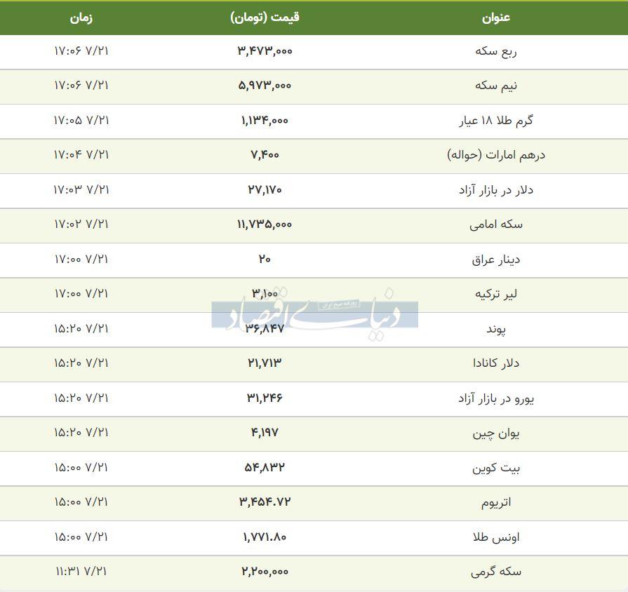 قیمت طلا، سکه و دلار امروز 21 مهر 1400