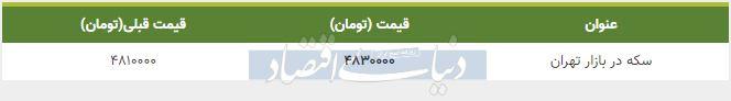 قیمت سکه در بازار امروز تهران 24 دی 98