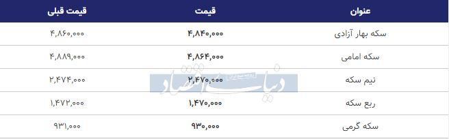 قیمت سکه امروز اول بهمن 98