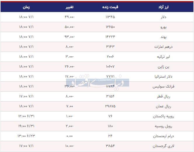 قیمت دلار، یورو و پوند امروز اول مهر 98