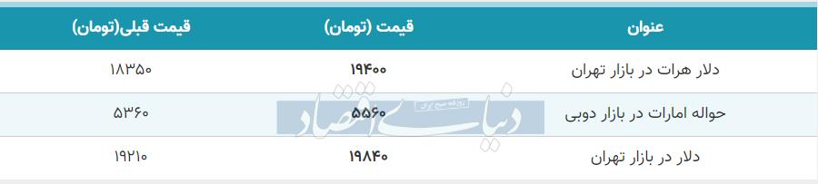 قیمت دلار در بازار امروز تهران هفتم تیر 99