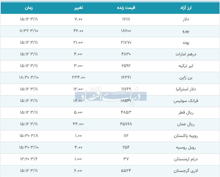 قیمت دلار، یورو و پوند امروز 11 خرداد 99
