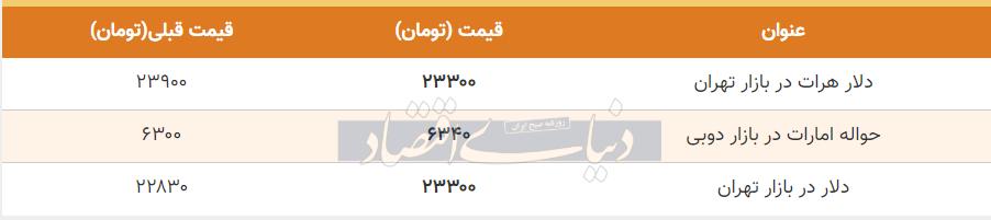 قیمت دلار در بازار امروز تهران ششم مرداد 99