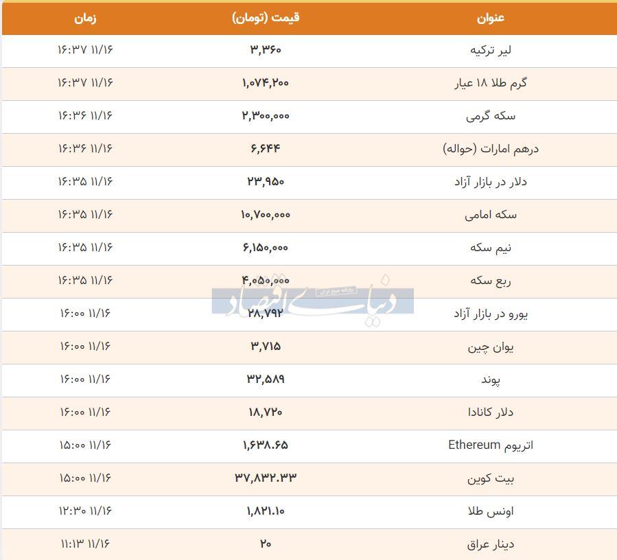 قیمت طلا، سکه و دلار امروز 16 بهمن 99