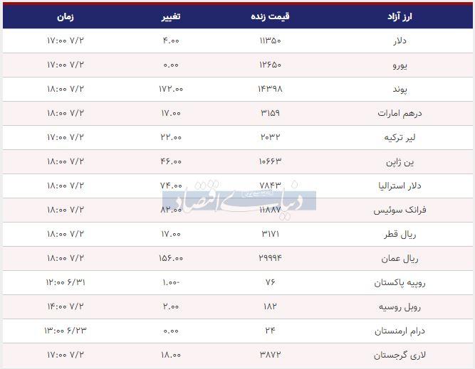 قیمت دلار، یورو و پوند امروز دوم مهر 98