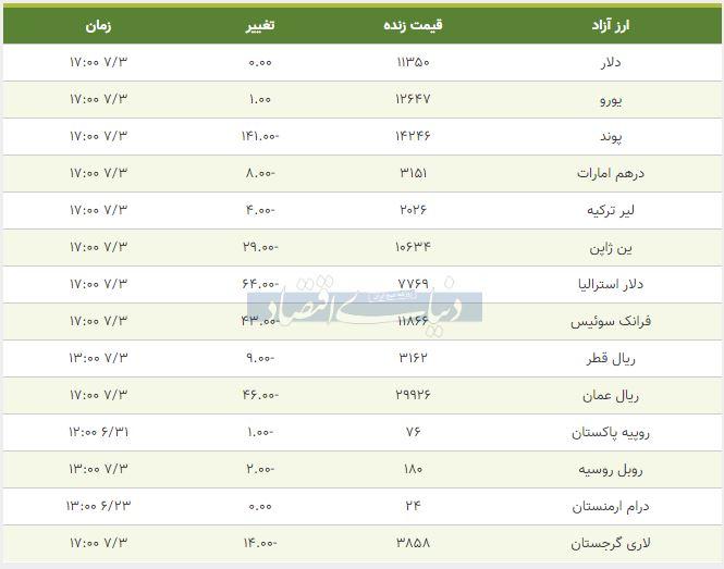قیمت دلار، یورو و پوند امروز سوم مهر 98