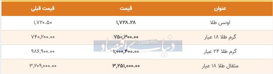قیمت طلا امروز 27 خرداد 99