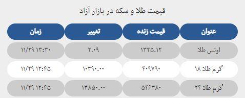 قیمت طلا و سکه در بازار آزاد امروز 29 بهمن