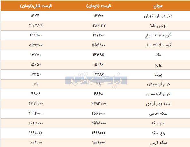 قیمت طلا، سکه و دلار امروز هشتم خرداد