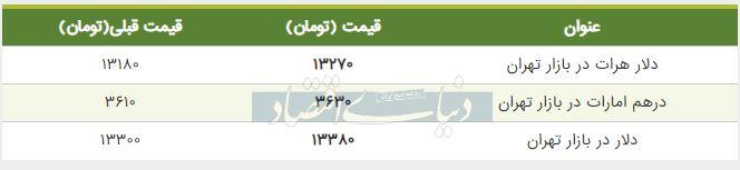 قیمت دلار در بازار امروز تهران 29 خرداد