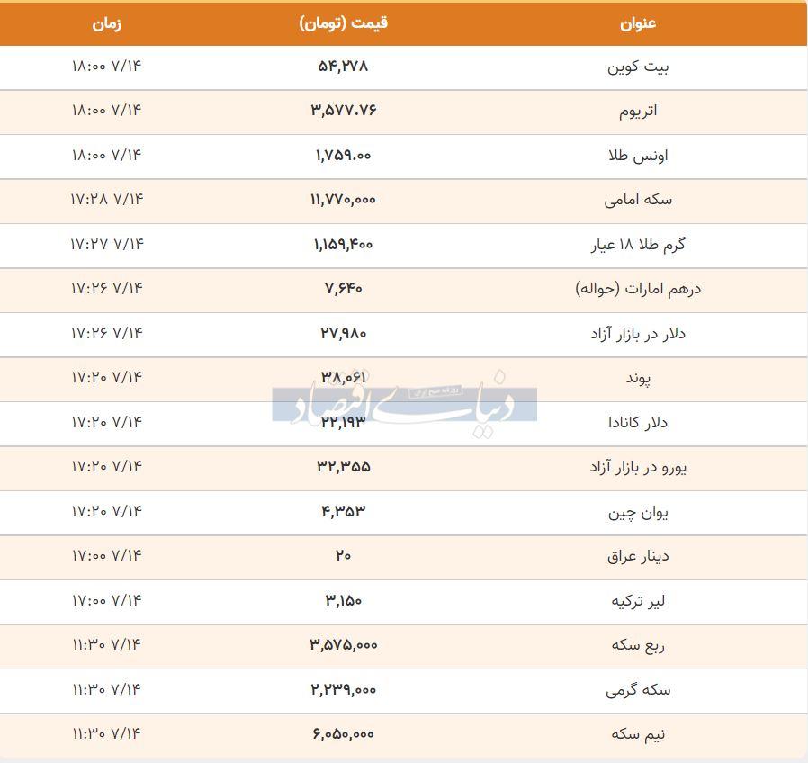 قیمت طلا، سکه و دلار امروز 14 مهر 1400