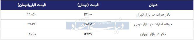 قیمت دلار در بازار امروز تهران 23 بهمن 98
