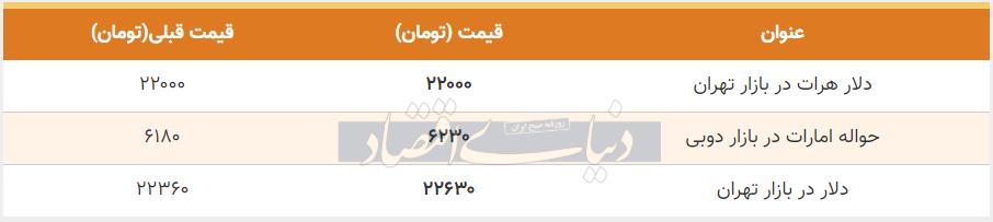 قیمت دلار در بازار امروز تهران 21 تیر 99
